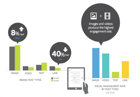 Social ad ROI skyrockets: Facebook click rate up 275%, Twitter revenue per visitor up 4X