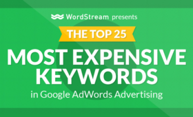 2017 Google AdWords 最昂貴 Keywords